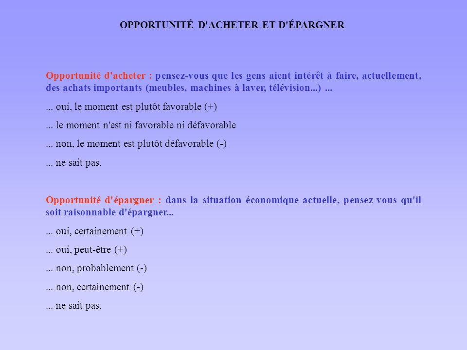 Perspectives d évolution : pensez-vous que d ici un an, le niveau de vie en France dans l ensemble......