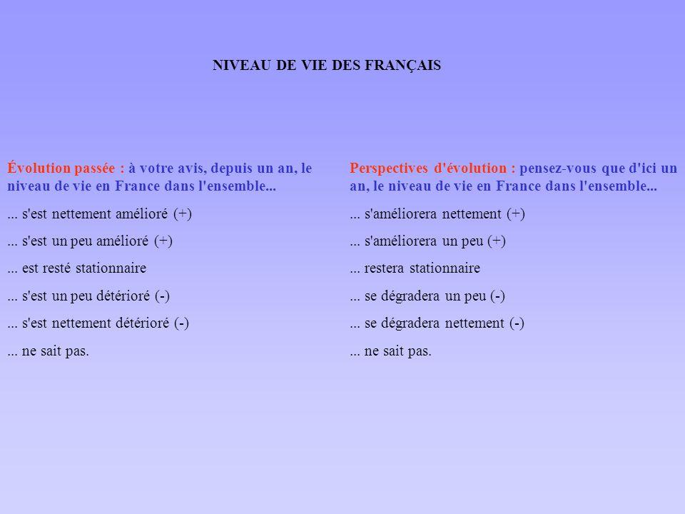 Perspectives d'évolution : pensez-vous que d'ici un an, le niveau de vie en France dans l'ensemble...... s'améliorera nettement (+)... s'améliorera un