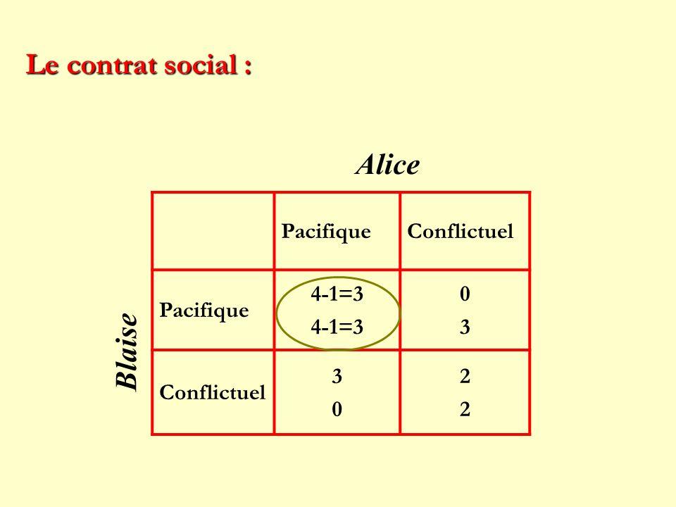 PacifiqueConflictuel Pacifique 4-1=3 0303 Conflictuel 3030 2222 Le contrat social : Alice Blaise