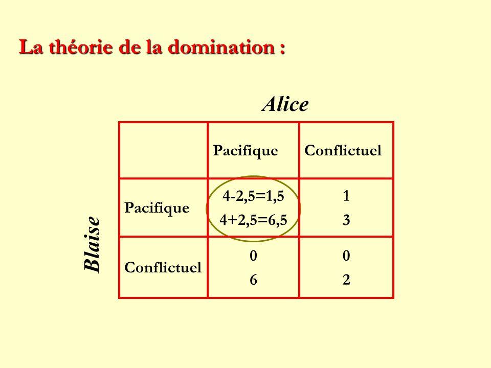 PacifiqueConflictuel Pacifique 4-2,5=1,5 4+2,5=6,5 1313 Conflictuel 0606 0202 La théorie de la domination : Alice Blaise