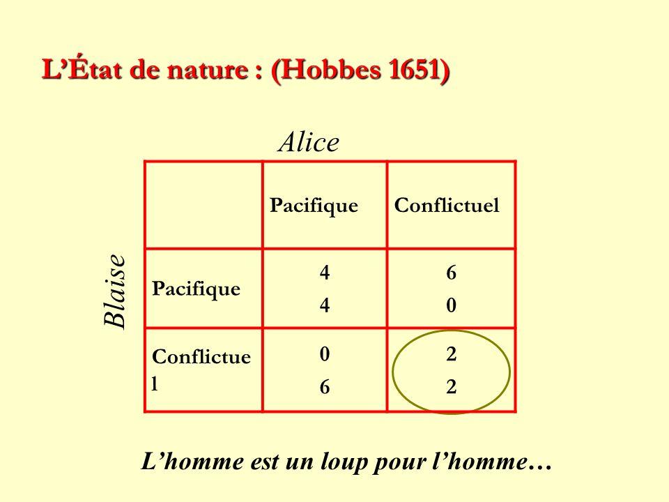 LÉtat de nature : (Hobbes 1651) PacifiqueConflictuel Pacifique 4444 6060 Conflictue l 0606 2222 Alice Blaise Lhomme est un loup pour lhomme…