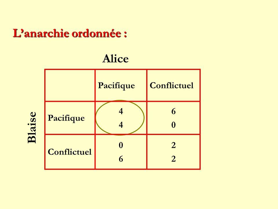 PacifiqueConflictuel Pacifique 4444 6060 Conflictuel 0606 2222 Lanarchie ordonnée : Alice Blaise