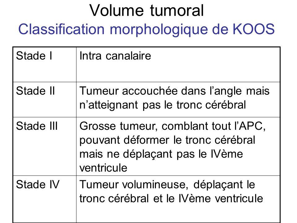 Volume tumoral Classification morphologique de KOOS Stade IIntra canalaire Stade IITumeur accouchée dans langle mais natteignant pas le tronc cérébral