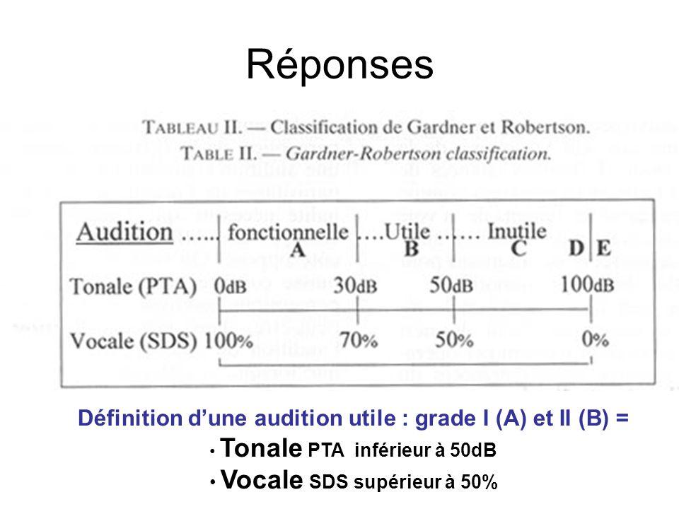Réponses Définition dune audition utile : grade I (A) et II (B) = Tonale PTA inférieur à 50dB Vocale SDS supérieur à 50%