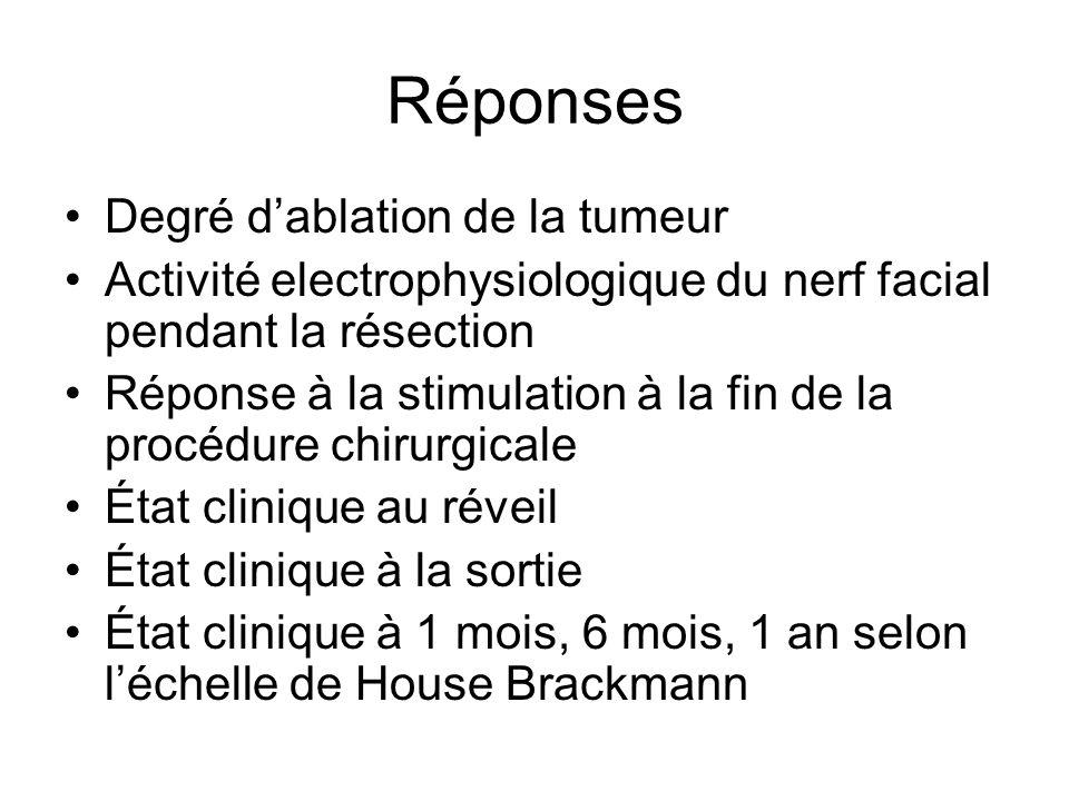 Réponses Degré dablation de la tumeur Activité electrophysiologique du nerf facial pendant la résection Réponse à la stimulation à la fin de la procéd