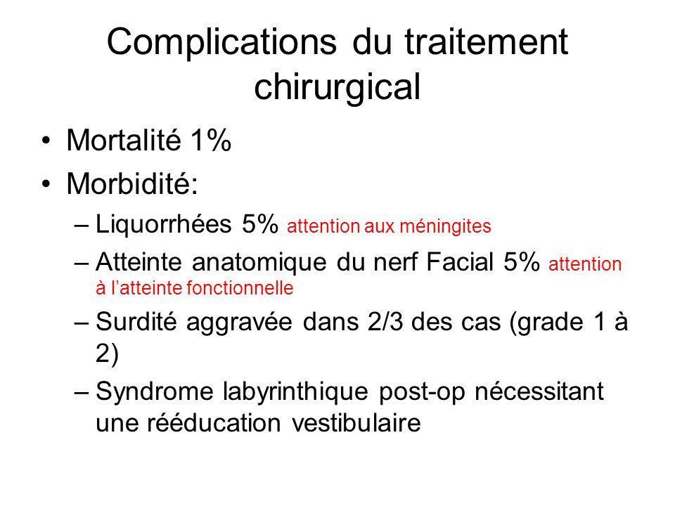 Complications du traitement chirurgical Mortalité 1% Morbidité: –Liquorrhées 5% attention aux méningites –Atteinte anatomique du nerf Facial 5% attent