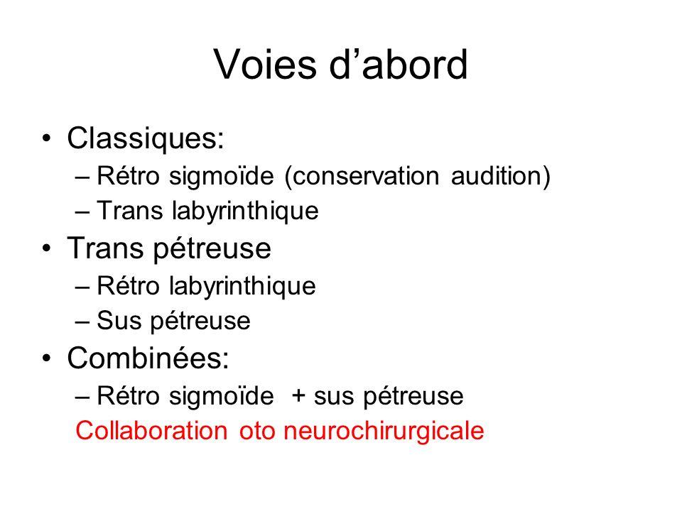 Voies dabord Classiques: –Rétro sigmoïde (conservation audition) –Trans labyrinthique Trans pétreuse –Rétro labyrinthique –Sus pétreuse Combinées: –Ré