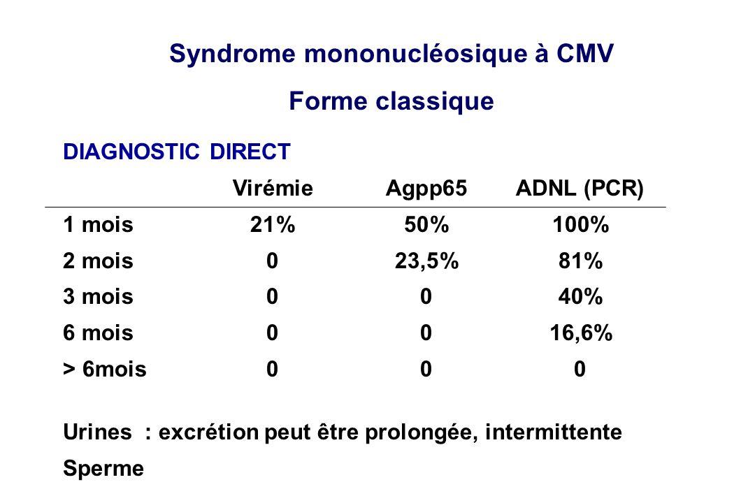 Syndrome mononucléosique à CMV Forme classique DIAGNOSTIC DIRECT VirémieAgpp65ADNL (PCR) 1 mois21%50%100% 2 mois023,5%81% 3 mois0040% 6 mois0016,6% >