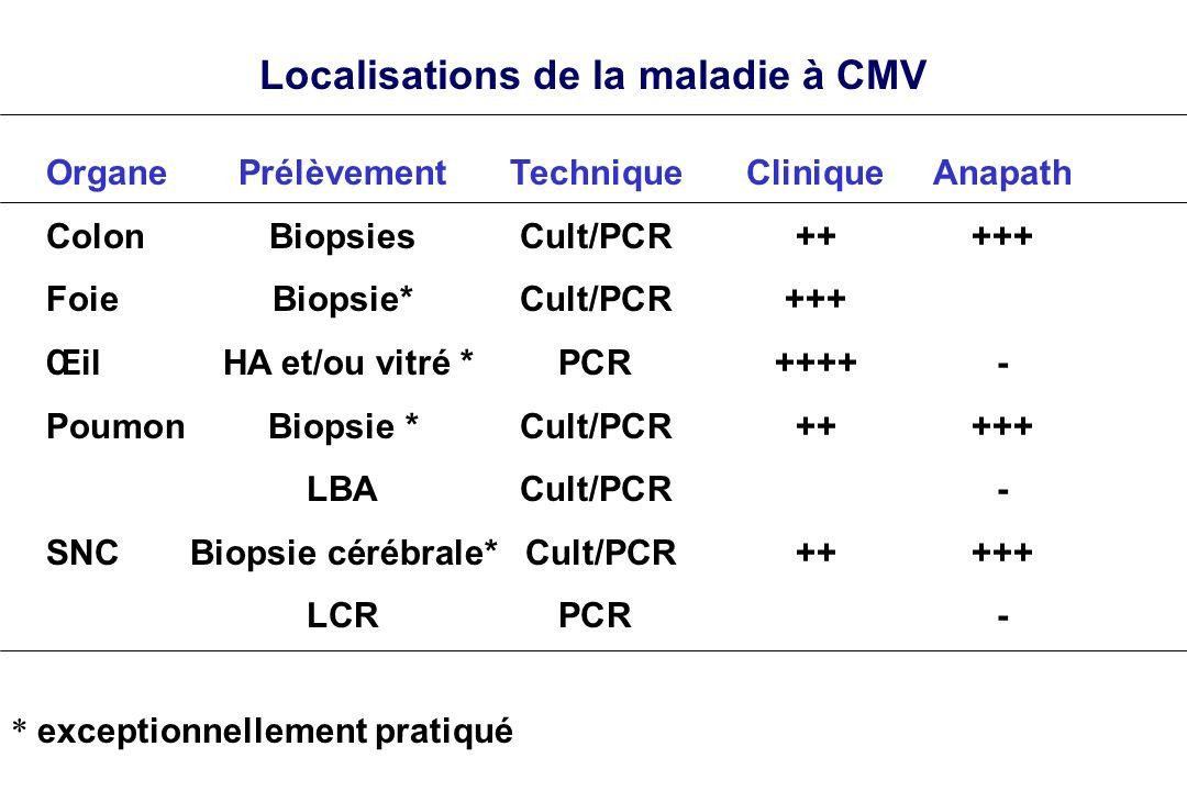 Localisations de la maladie à CMV OrganePrélèvementTechniqueCliniqueAnapath ColonBiopsies Cult/PCR+++++ FoieBiopsie* Cult/PCR+++ Œil HA et/ou vitré *P
