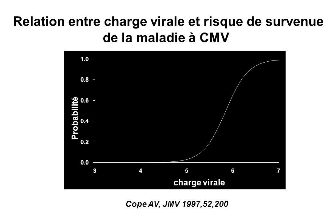 0.0 0.2 0.4 0.6 0.8 1.0 34567 charge virale Probabilité Relation entre charge virale et risque de survenue de la maladie à CMV Cope AV, JMV 1997,52,20