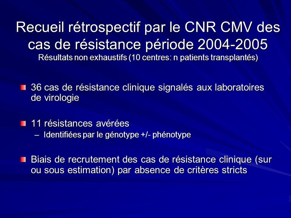Recueil rétrospectif par le CNR CMV des cas de résistance période 2004-2005 Résultats non exhaustifs (10 centres: n patients transplantés) 36 cas de r