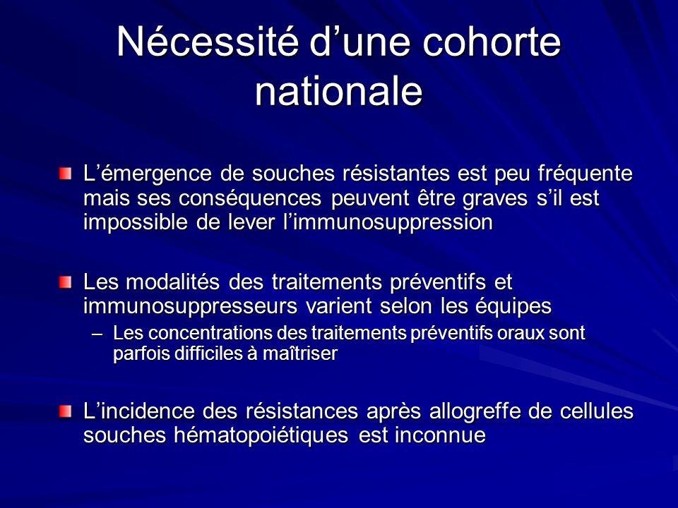 Nécessité dune cohorte nationale Lémergence de souches résistantes est peu fréquente mais ses conséquences peuvent être graves sil est impossible de l