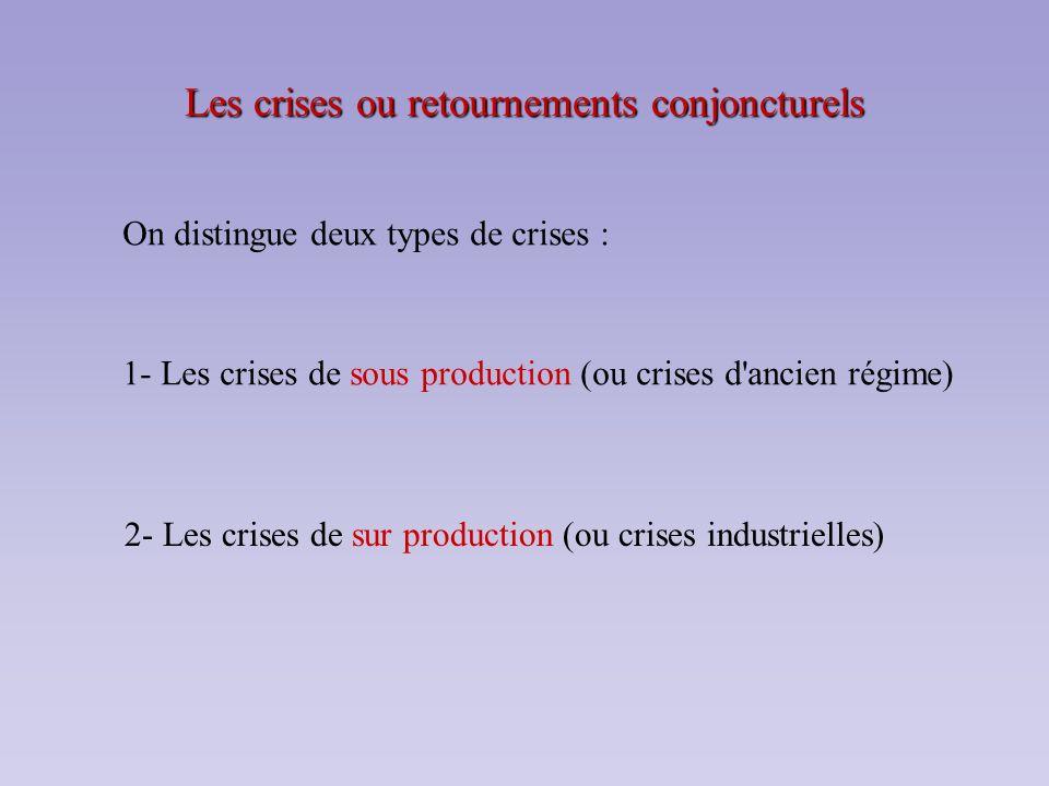 Les crises ou retournements conjoncturels On distingue deux types de crises : 1- Les crises de sous production (ou crises d'ancien régime) 2- Les cris