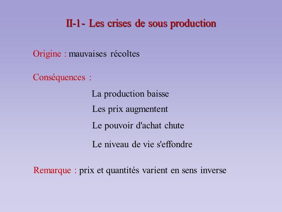 II-1- Les crises de sous production Origine : mauvaises récoltes Conséquences : La production baisse Les prix augmentent Le pouvoir d'achat chute Le n