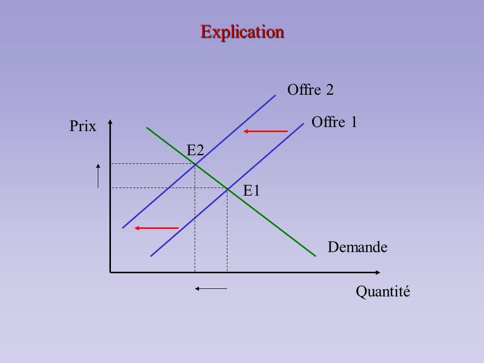 Explication Prix Quantité E1 Demande Offre 1 E2 Offre 2