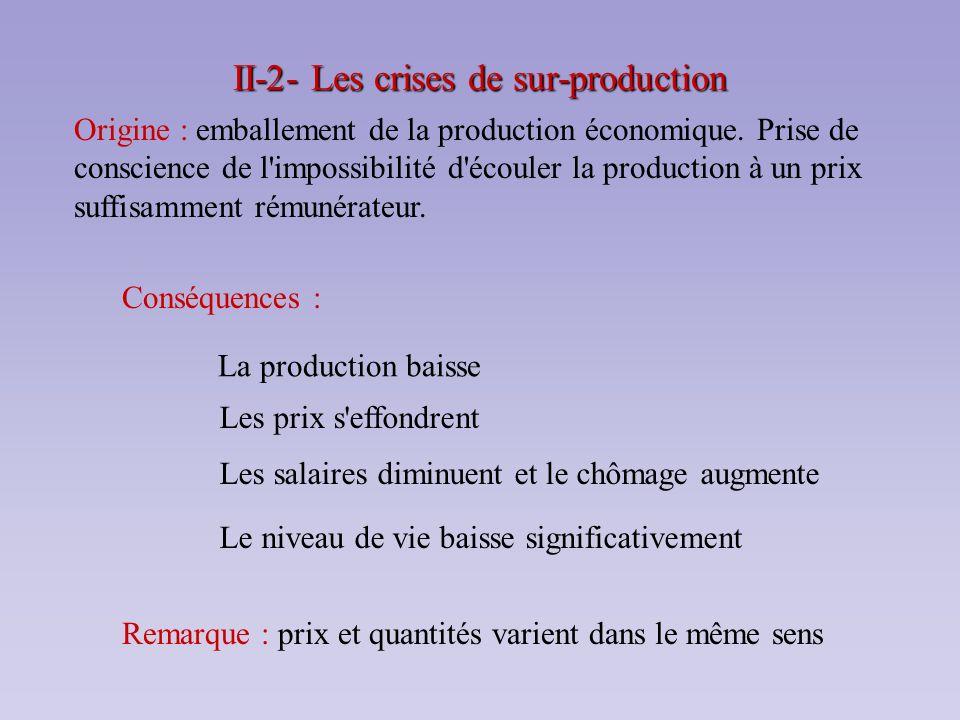 II-2- Les crises de sur-production Origine : emballement de la production économique. Prise de conscience de l'impossibilité d'écouler la production à
