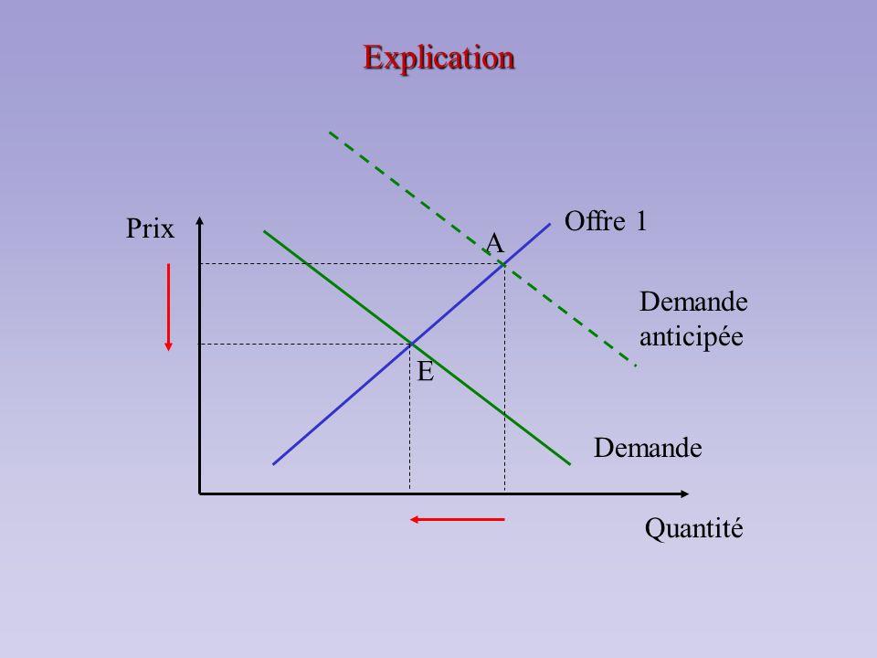 Explication Prix Quantité A Demande Offre 1 E Demande anticipée