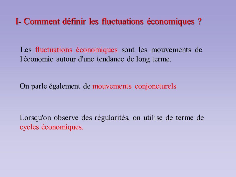 I- Comment définir les fluctuations économiques ? Les fluctuations économiques sont les mouvements de l'économie autour d'une tendance de long terme.