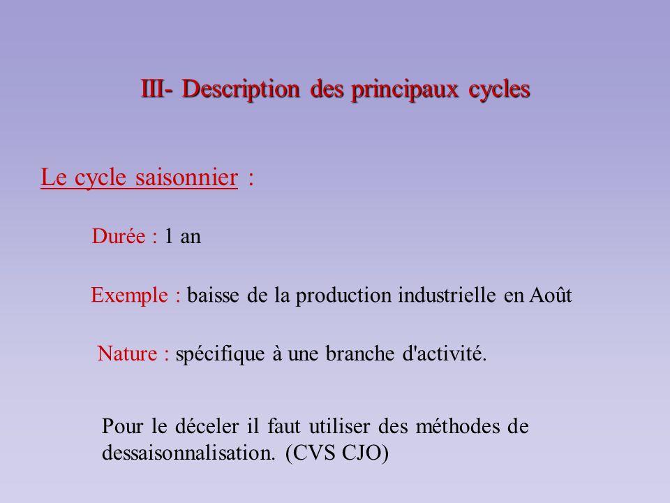 III- Description des principaux cycles Le cycle saisonnier : Durée : 1 an Exemple : baisse de la production industrielle en Août Pour le déceler il fa
