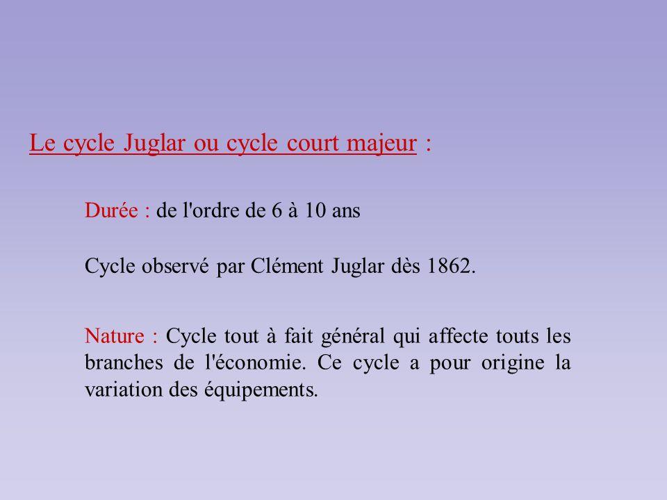 Le cycle Juglar ou cycle court majeur : Durée : de l'ordre de 6 à 10 ans Cycle observé par Clément Juglar dès 1862. Nature : Cycle tout à fait général