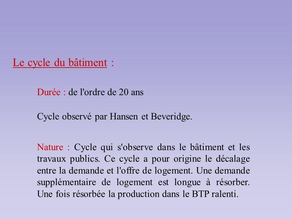 Le cycle du bâtiment : Durée : de l'ordre de 20 ans Cycle observé par Hansen et Beveridge. Nature : Cycle qui s'observe dans le bâtiment et les travau