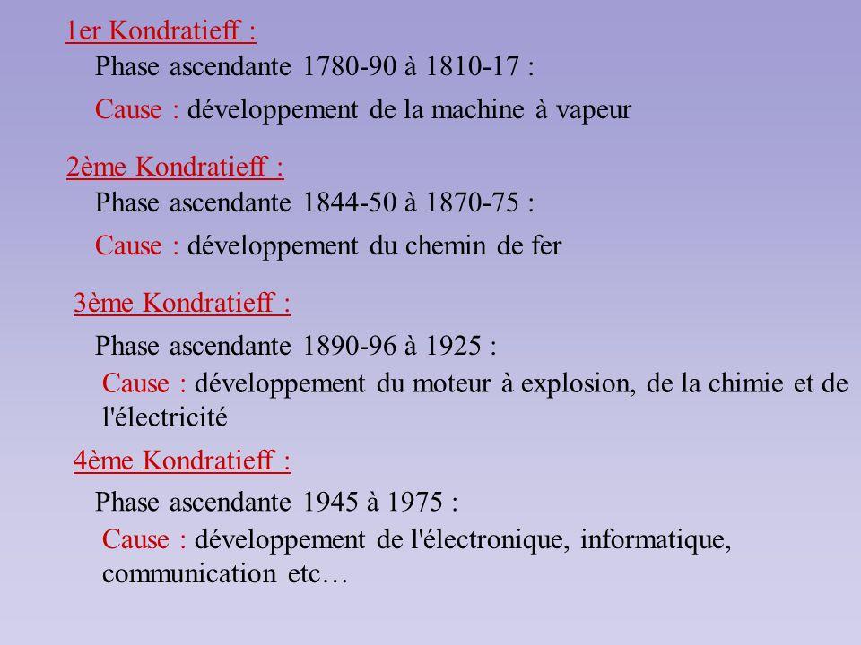 1er Kondratieff : Phase ascendante 1780-90 à 1810-17 : Cause : développement de la machine à vapeur 2ème Kondratieff : Phase ascendante 1844-50 à 1870
