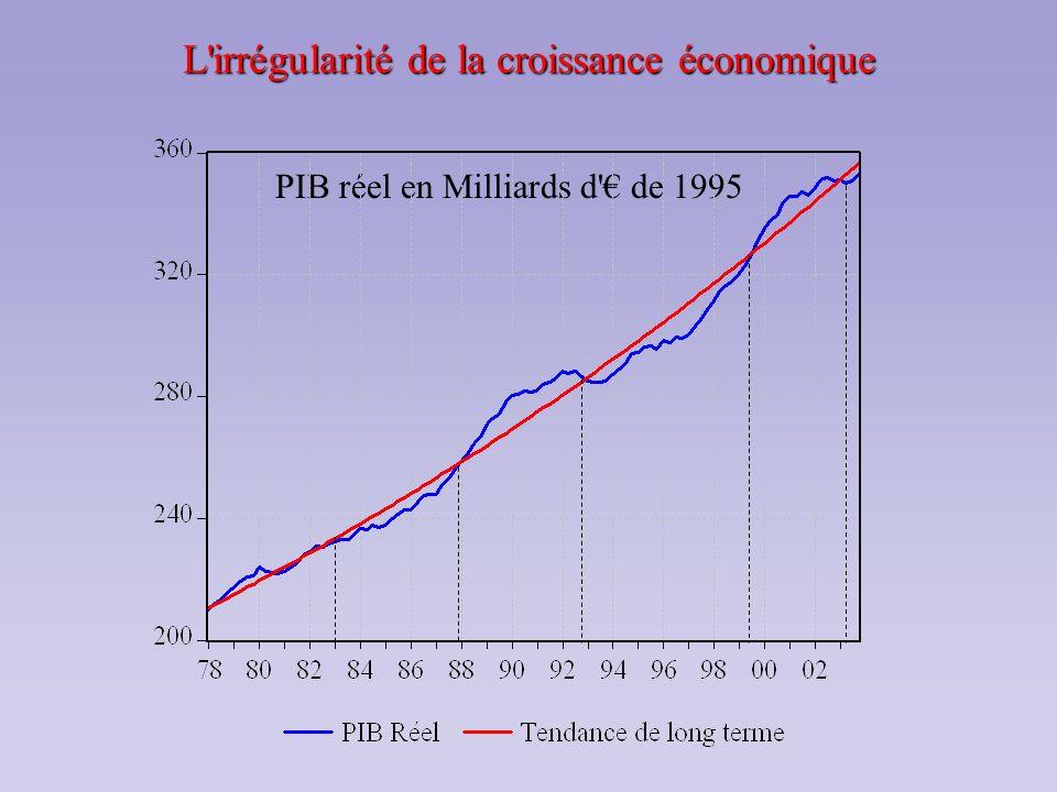 Les phases du cycle économique Comme on peut le constater sur le graphique précédent, il arrive que dans son évolution irrégulière, le PIB réel soit : parfois au-dessus, parfois en-dessous de sa tendance.