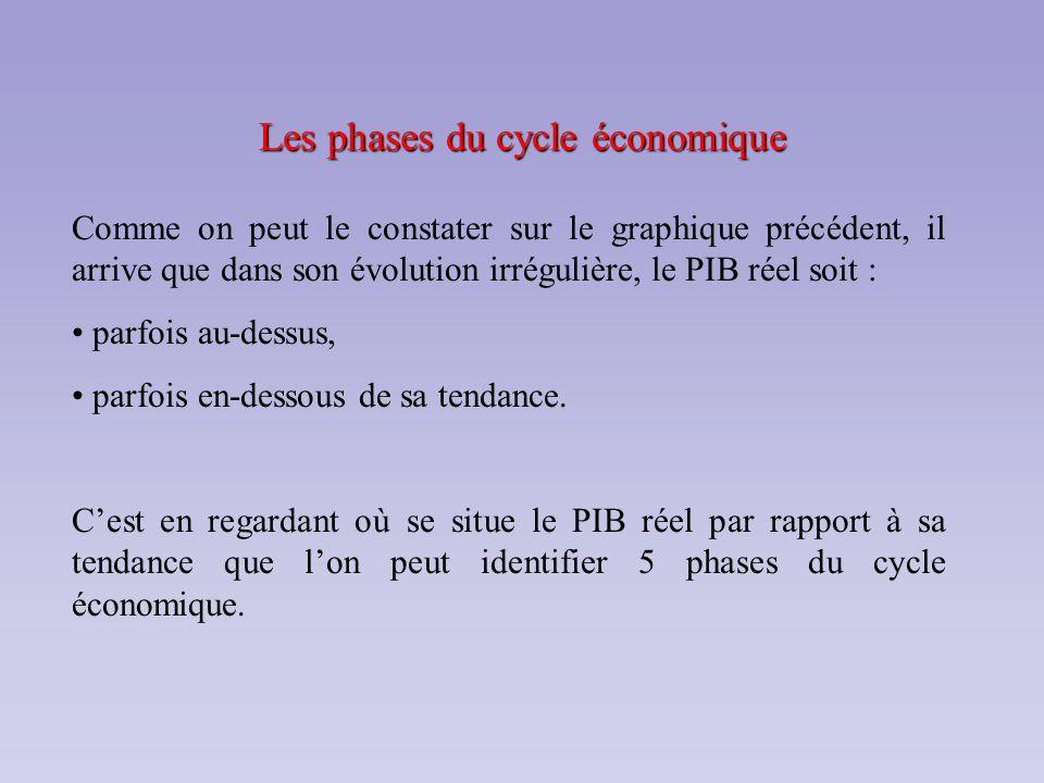 Les phases du cycle économique Comme on peut le constater sur le graphique précédent, il arrive que dans son évolution irrégulière, le PIB réel soit :