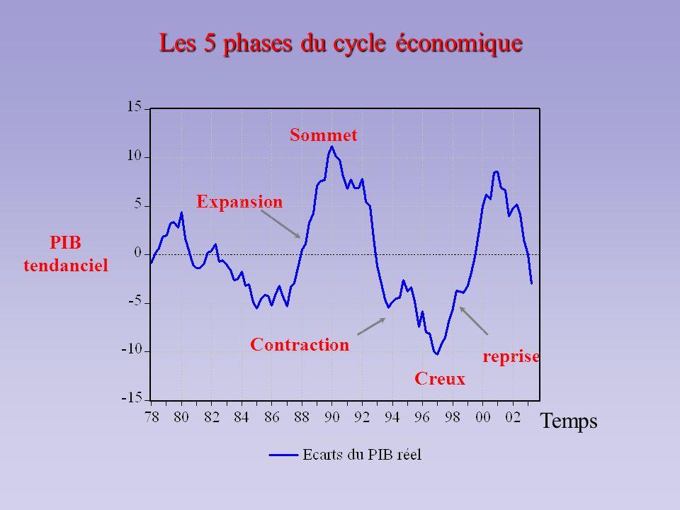 Les 5 phases du cycle économique PIB tendanciel Sommet Creux reprise Expansion Contraction Temps