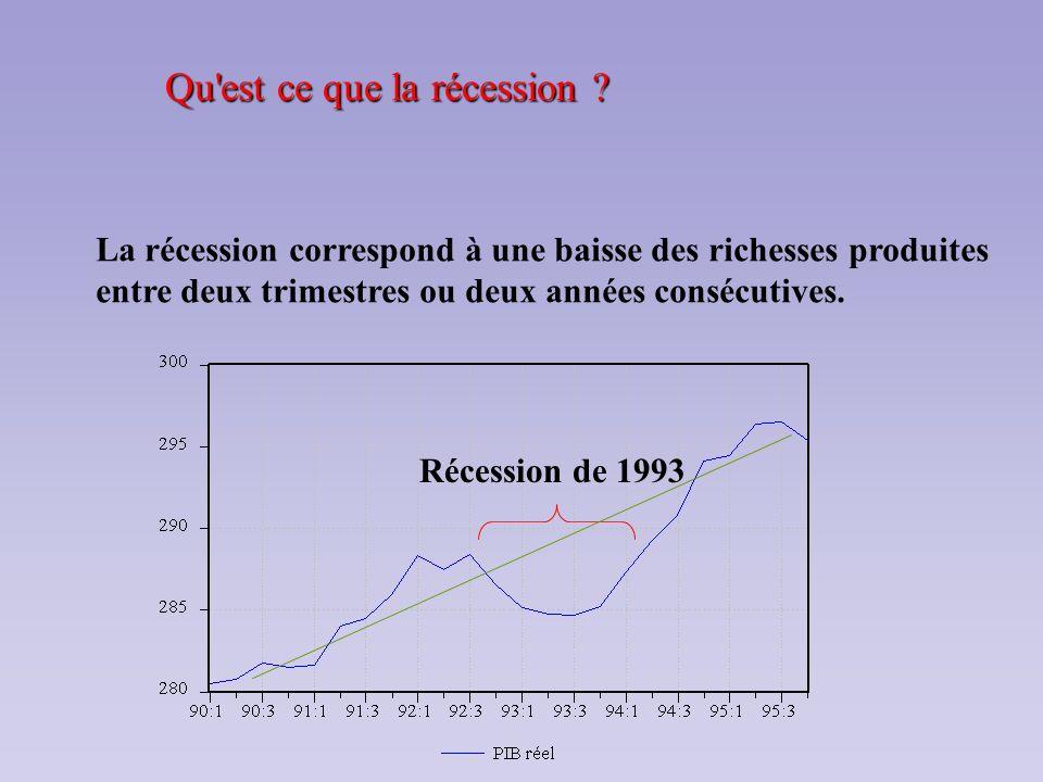 Qu'est ce que la récession ? La récession correspond à une baisse des richesses produites entre deux trimestres ou deux années consécutives. Récession