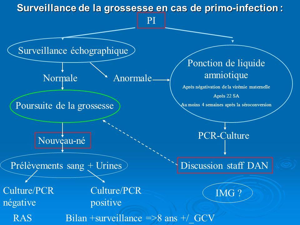 Surveillance de la grossesse en cas de primo-infection : PI Surveillance échographique NormaleAnormale Poursuite de la grossesse Nouveau-né Prélèvemen