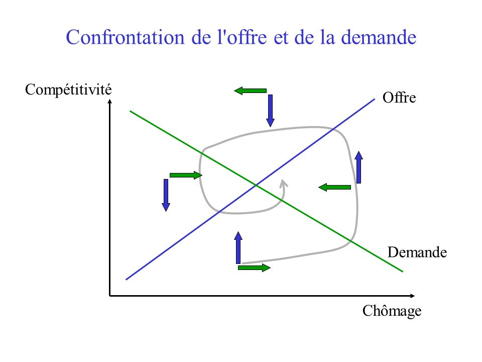 Confrontation de l'offre et de la demande Compétitivité Chômage Offre Demande