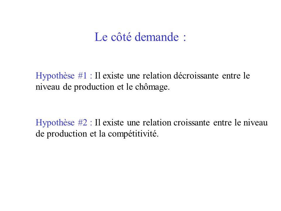 Le côté demande : Hypothèse #1 : Il existe une relation décroissante entre le niveau de production et le chômage. Hypothèse #2 : Il existe une relatio