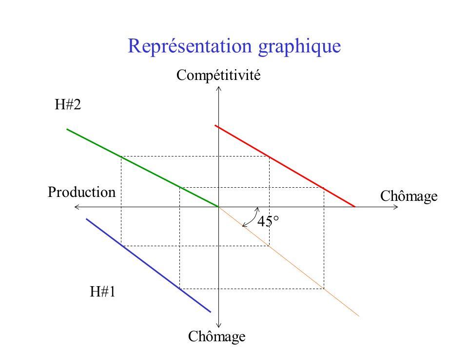 Que se passe-t-il en situation de déséquilibre ? Compétitivité Production Chômage H#1 H#2 A