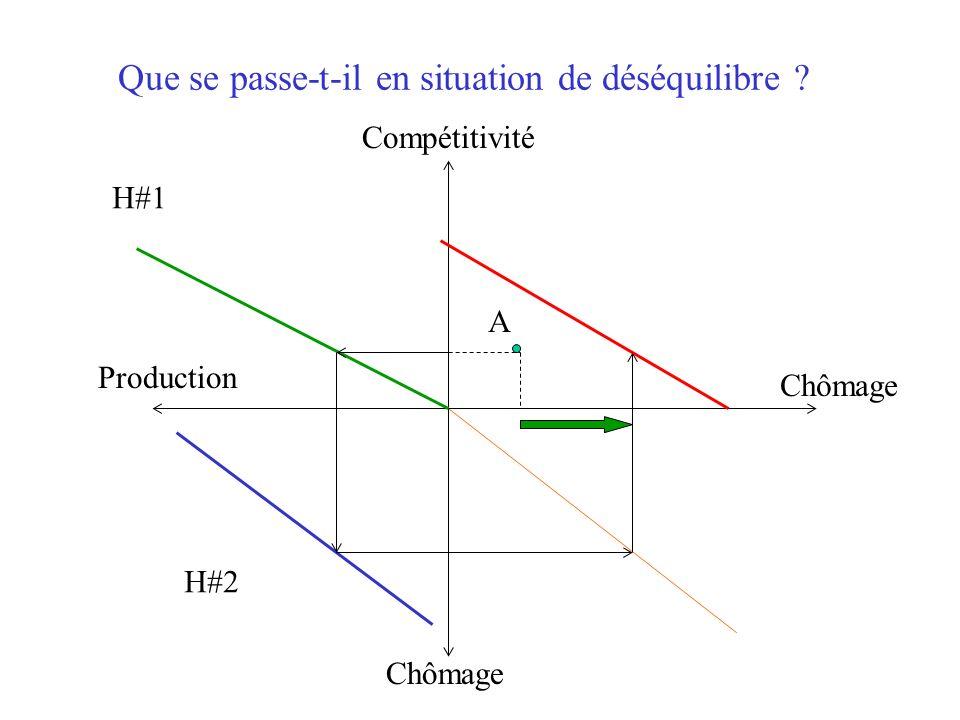 Chômage Compétitivité Production Chômage H#1 H#2 B