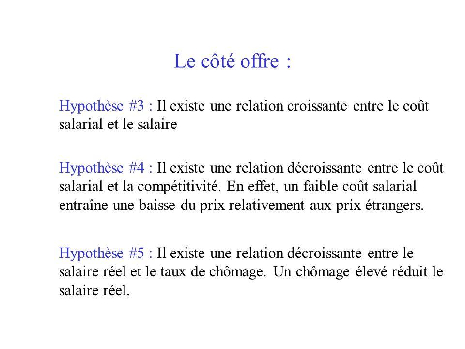 Hypothèse #3 : Il existe une relation croissante entre le coût salarial et le salaire Hypothèse #4 : Il existe une relation décroissante entre le coût