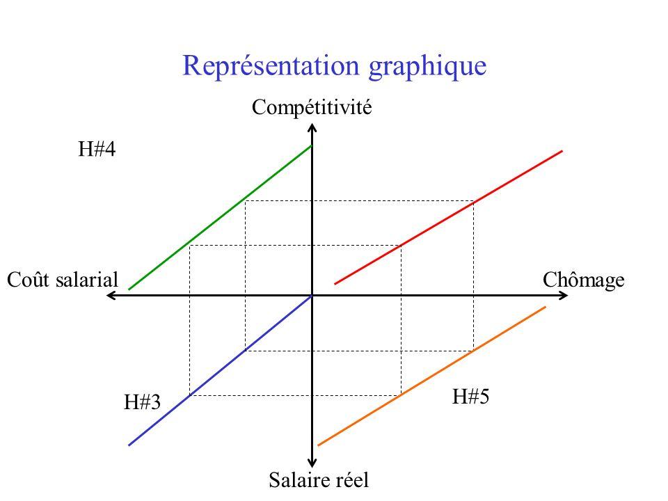 Représentation graphique Salaire réel Compétitivité Coût salarialChômage H#4 H#3 H#5