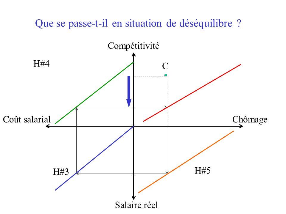 Que se passe-t-il en situation de déséquilibre ? C Salaire réel Compétitivité Coût salarialChômage H#4 H#3 H#5