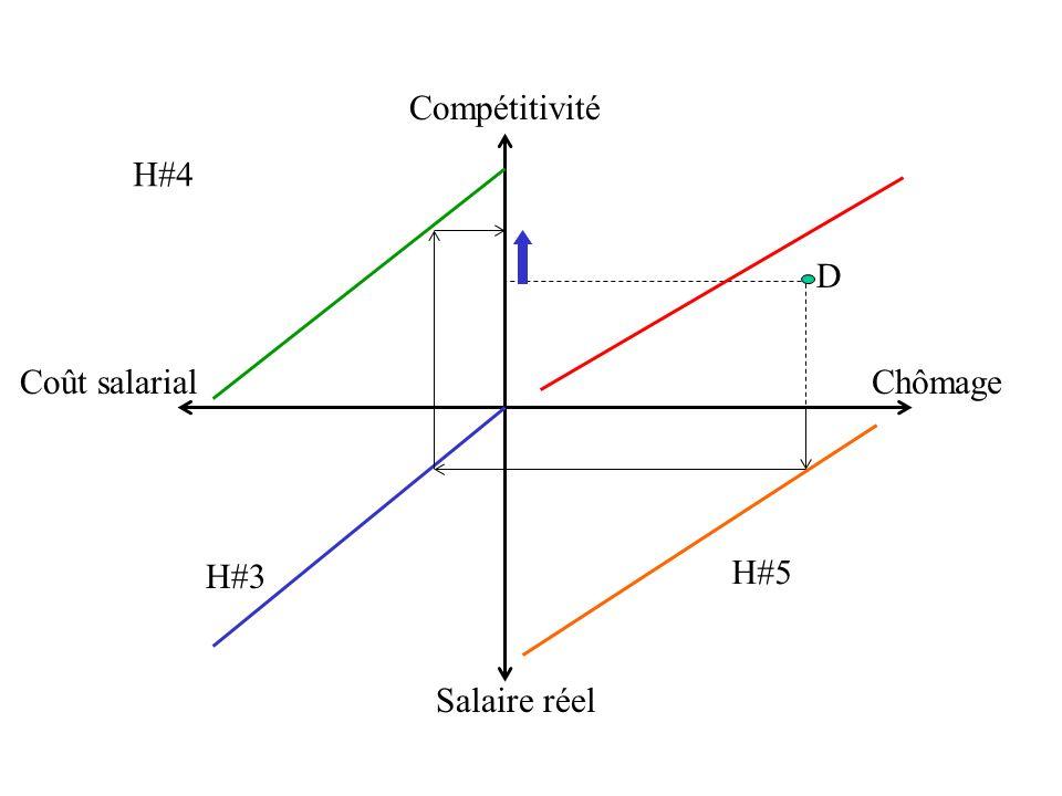 D Salaire réel Compétitivité Coût salarialChômage H#4 H#3 H#5