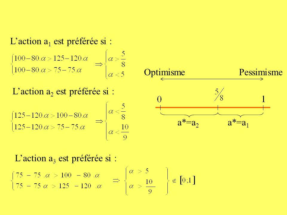 Laction a 1 est préférée si : Laction a 2 est préférée si : Laction a 3 est préférée si : a*=a 1 a*=a 2 OptimismePessimisme
