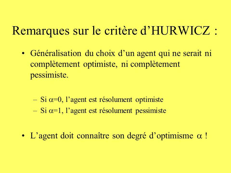 Remarques sur le critère dHURWICZ : Généralisation du choix dun agent qui ne serait ni complètement optimiste, ni complètement pessimiste. –Si =0, lag