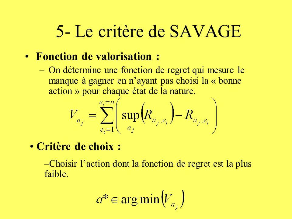5- Le critère de SAVAGE Fonction de valorisation : –On détermine une fonction de regret qui mesure le manque à gagner en nayant pas choisi la « bonne action » pour chaque état de la nature.