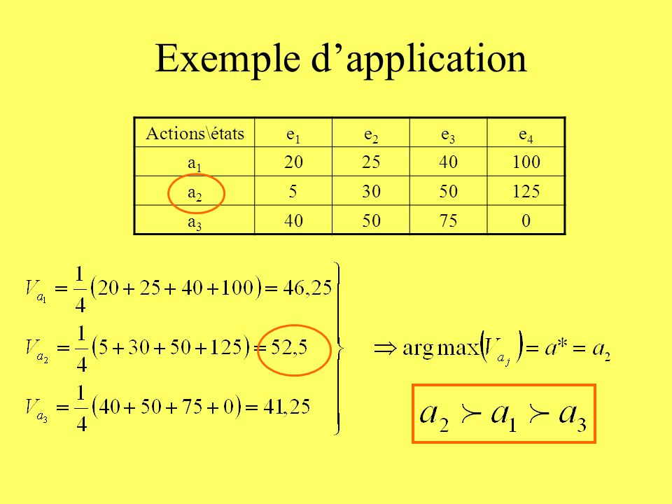 Exemple dapplication Actions\étatse1e1 e2e2 e3e3 e4e4 a1a1 202540100 a2a2 53050125 a3a3 4050750