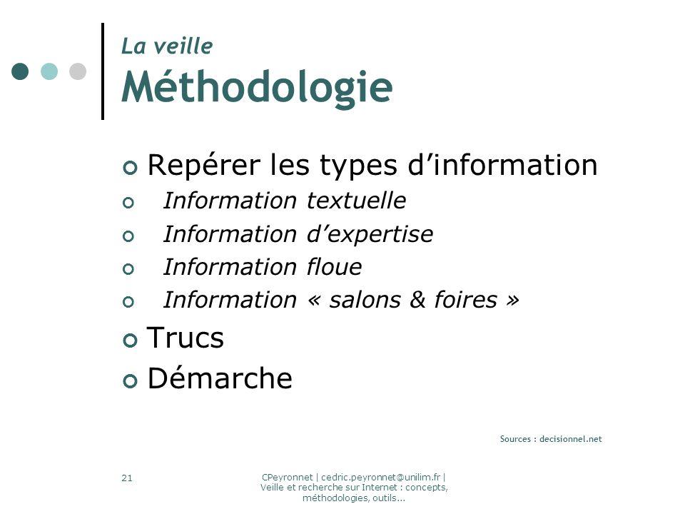 CPeyronnet | cedric.peyronnet@unilim.fr | Veille et recherche sur Internet : concepts, méthodologies, outils... 21 La veille Méthodologie Repérer les