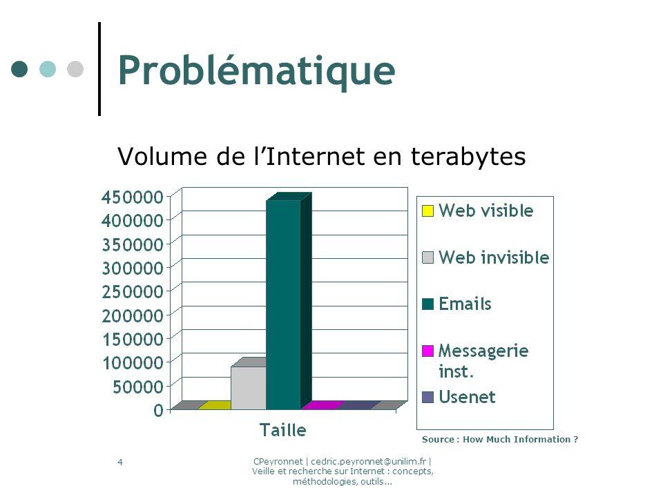CPeyronnet | cedric.peyronnet@unilim.fr | Veille et recherche sur Internet : concepts, méthodologies, outils... 4 Problématique Volume de lInternet en