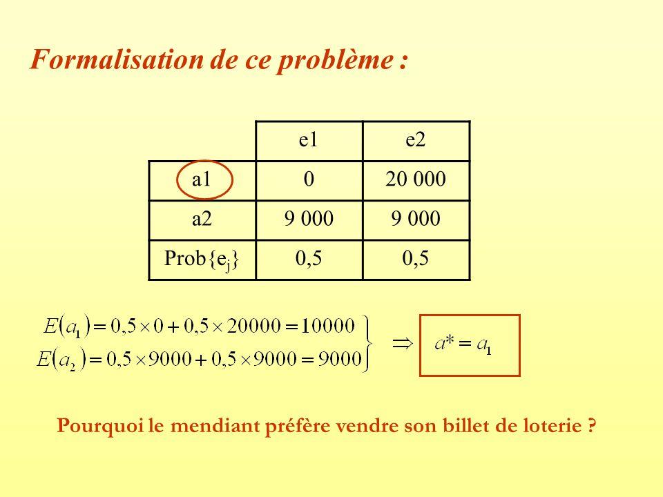 Formalisation de ce problème : e1e2 a1020 000 a29 000 Prob{e j }0,5 Pourquoi le mendiant préfère vendre son billet de loterie ?