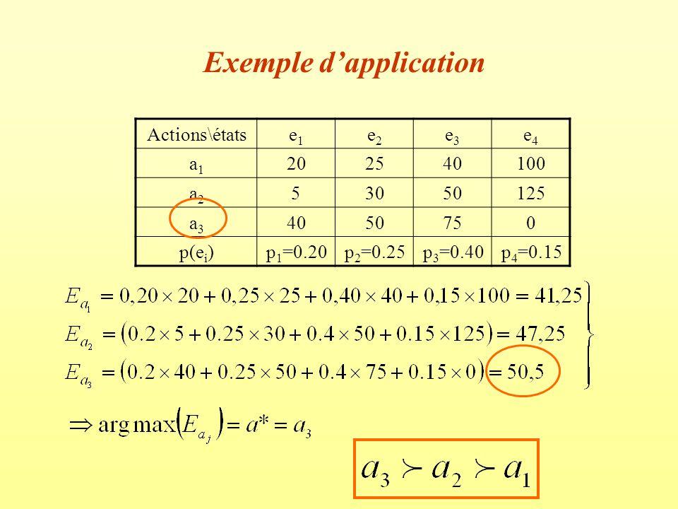 2- Le critère de MARKOWITZ Fonction de valorisation : –La fonction de valorisation est caractérisée par un couple composé par lespérance mathématique de laction et sa variance.