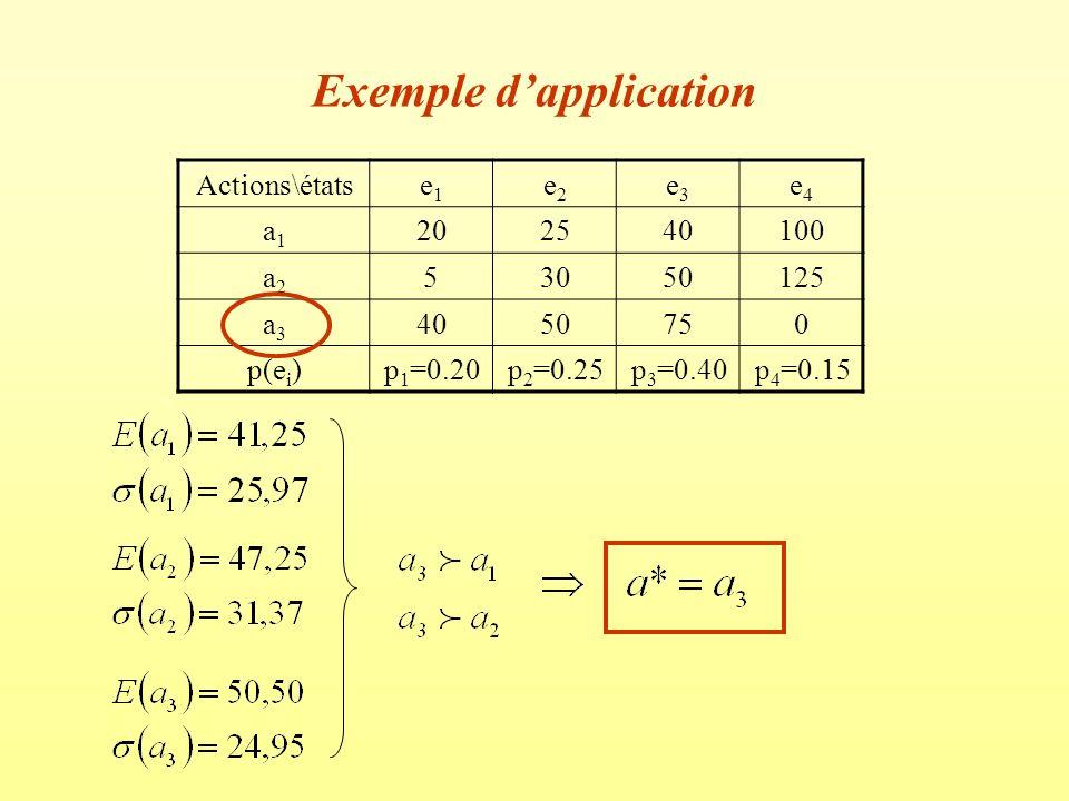 Exemple dapplication Actions\étatse1e1 e2e2 e3e3 e4e4 a1a1 202540100 a2a2 53050125 a3a3 4050750 p(e i )p 1 =0.20p 2 =0.25p 3 =0.40p 4 =0.15