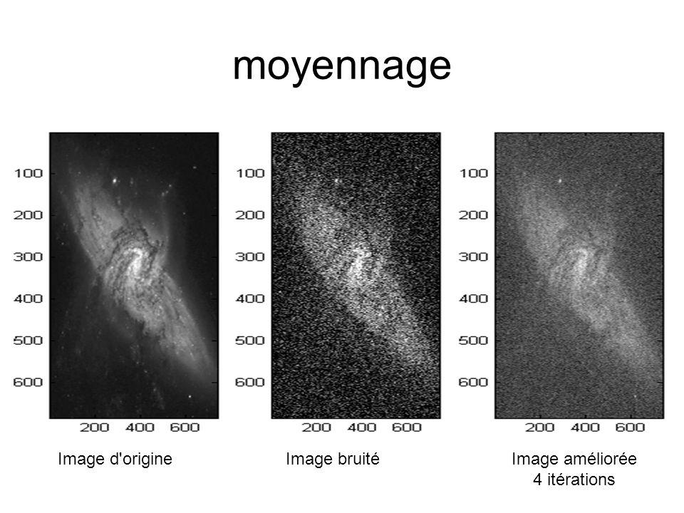 moyennage Image bruitéImage d'origine Image améliorée 4 itérations