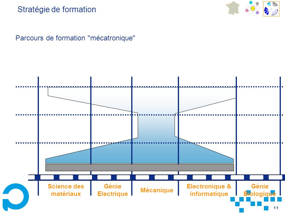 11 Génie Electrique Génie Biologique Mécanique Science des matériaux Electronique & informatique Parcours de formation mécatronique Stratégie de formation